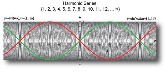resoance_harmonics